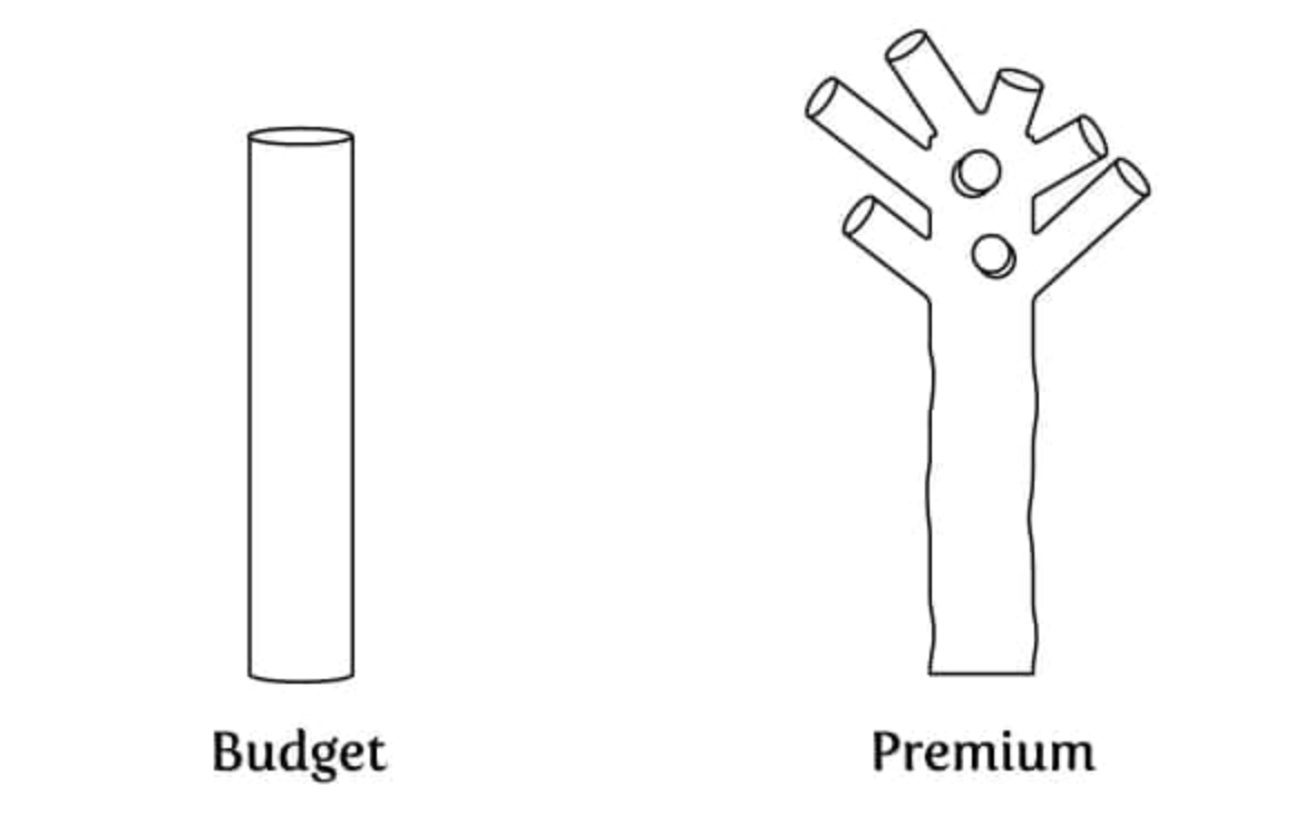 High-quality vs budget stems